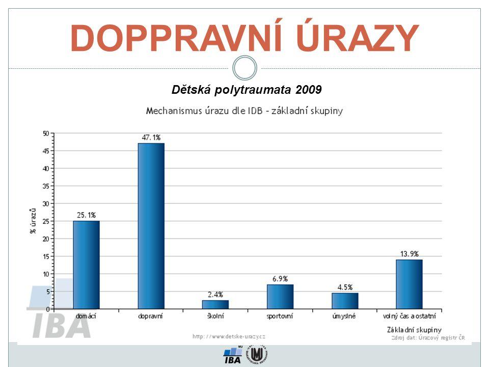DOPPRAVNÍ ÚRAZY Dětská polytraumata 2009