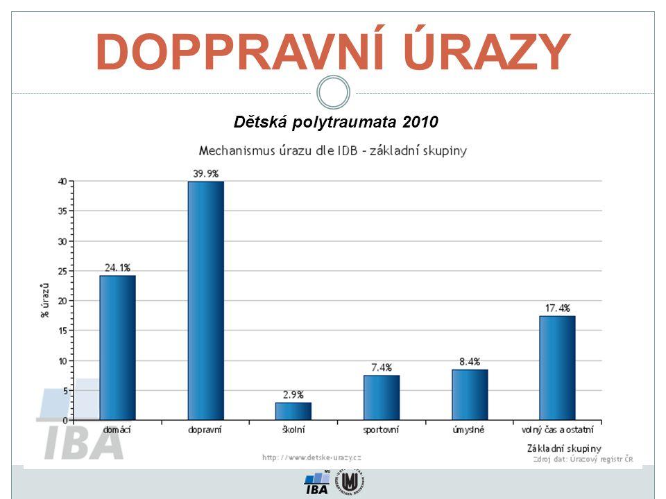 DOPPRAVNÍ ÚRAZY Dětská polytraumata 2010