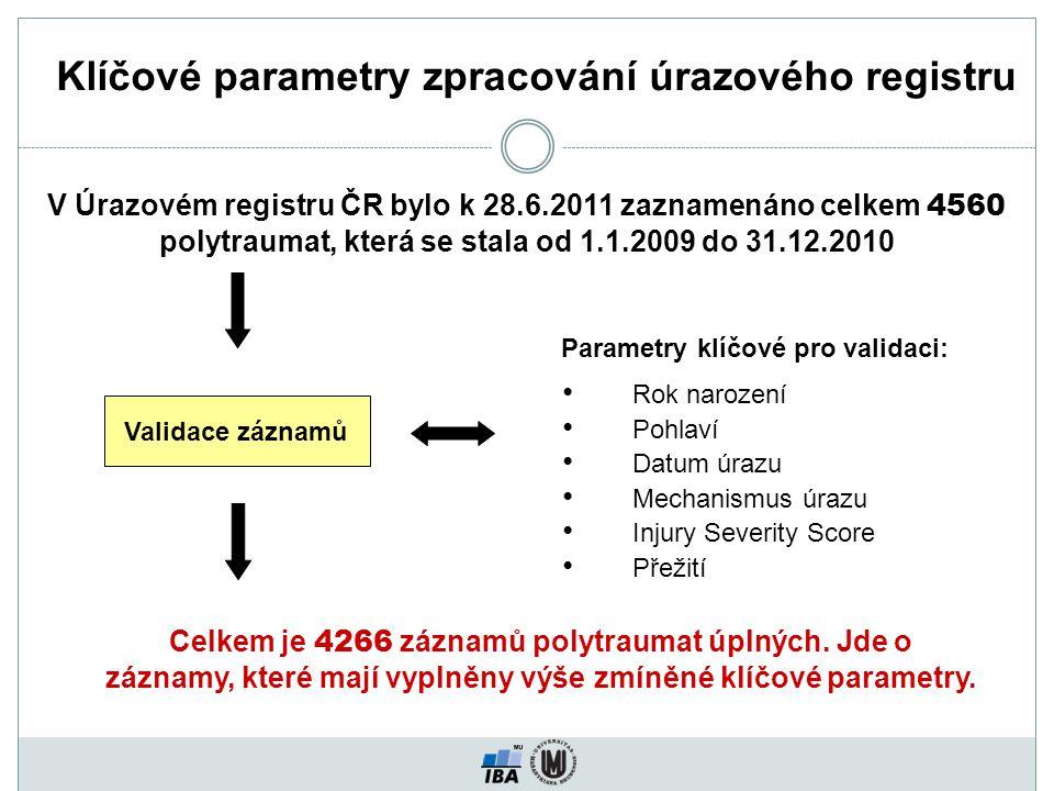 Klíčové parametry zpracování úrazového registru V Úrazovém registru ČR bylo k 28.6.2011 zaznamenáno celkem 4560 polytraumat, která se stala od 1.1.2009 do 31.12.2010 Validace záznamů Celkem je 4266 záznamů polytraumat úplných.