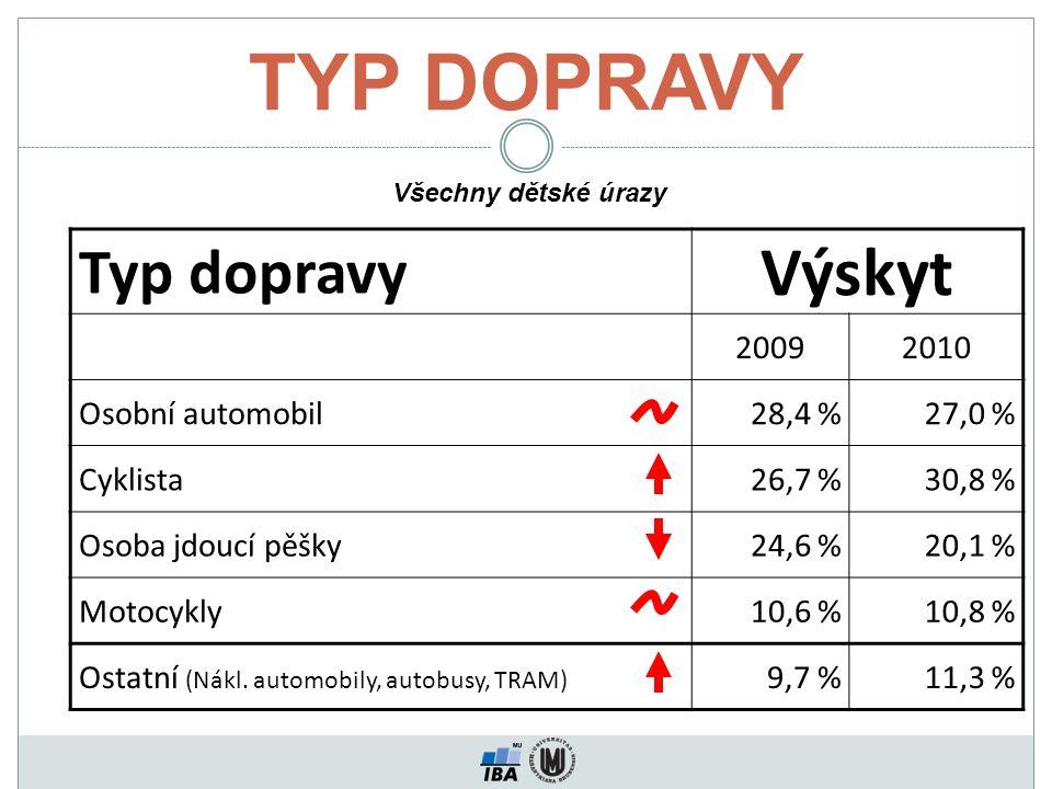 TYP DOPRAVY Typ dopravy Výskyt 20092010 Osobní automobil28,4 %27,0 % Cyklista26,7 %30,8 % Osoba jdoucí pěšky24,6 %20,1 % Motocykly10,6 %10,8 % Ostatní (Nákl.