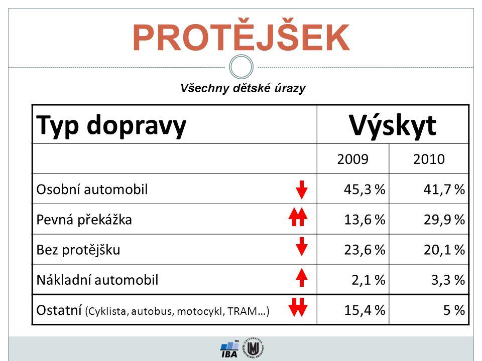 PROTĚJŠEK Typ dopravy Výskyt 20092010 Osobní automobil45,3 %41,7 % Pevná překážka13,6 %29,9 % Bez protějšku23,6 %20,1 % Nákladní automobil2,1 %3,3 % Ostatní (Cyklista, autobus, motocykl, TRAM…) 15,4 %5 % Všechny dětské úrazy