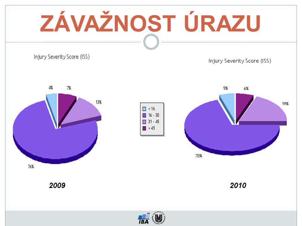 ZÁVAŽNOST ÚRAZU 20092010