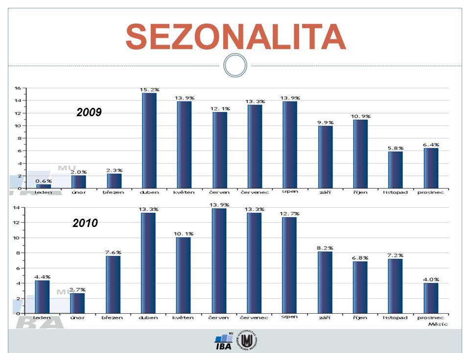 SEZONALITA 2009 2010