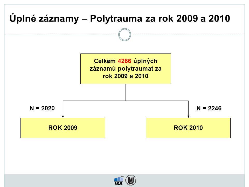 Úplné záznamy – Polytrauma za rok 2009 a 2010 Celkem 4266 úplných záznamů polytraumat za rok 2009 a 2010 ROK 2010ROK 2009 N = 2246N = 2020