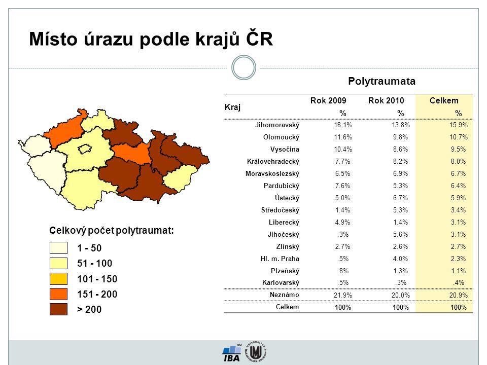 Místo úrazu podle krajů ČR 1 - 50 51 - 100 101 - 150 151 - 200 > 200 Kraj Rok 2009Rok 2010Celkem %% Jihomoravský18.1%13.8%15.9% Olomoucký11.6%9.8%10.7% Vysočina10.4%8.6%9.5% Královehradecký7.7%8.2%8.0% Moravskoslezský6.5%6.9%6.7% Pardubický7.6%5.3%6.4% Ústecký5.0%6.7%5.9% Středočeský1.4%5.3%3.4% Liberecký4.9%1.4%3.1% Jihočeský.3%5.6%3.1% Zlínský2.7%2.6%2.7% Hl.