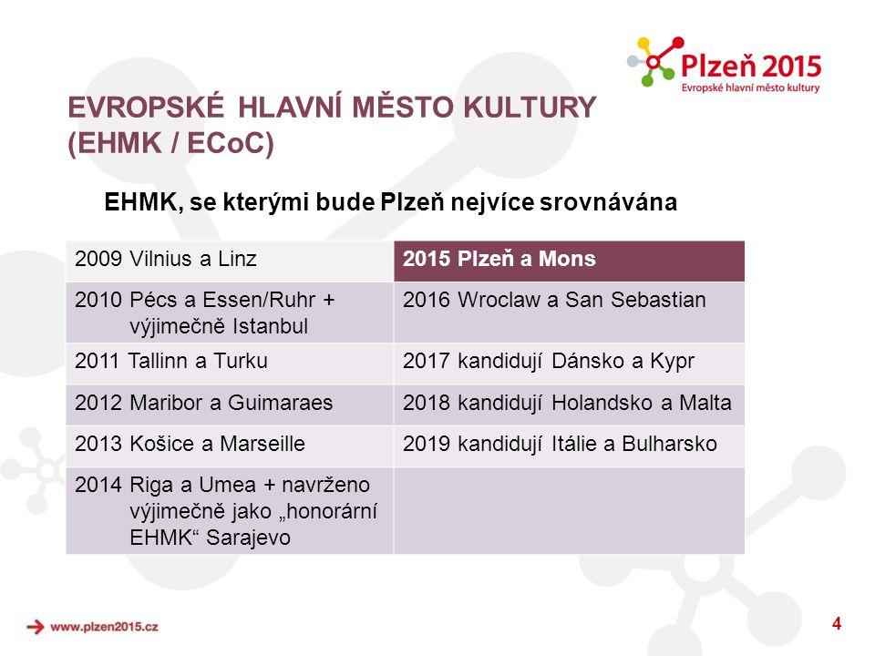 4 EHMK, se kterými bude Plzeň nejvíce srovnávána 2009 Vilnius a Linz2015 Plzeň a Mons 2010 Pécs a Essen/Ruhr + výjimečně Istanbul 2016 Wroclaw a San S