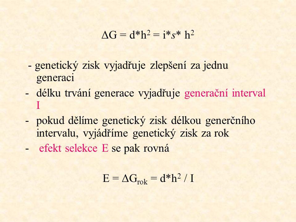 ΔG = d*h 2 = i*s* h 2 - genetický zisk vyjadřuje zlepšení za jednu generaci -délku trvání generace vyjadřuje generační interval I -pokud dělíme geneti