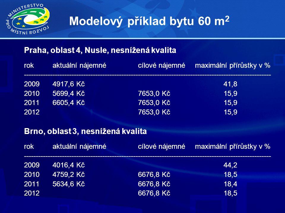 Modelový příklad bytu 60 m 2 Praha, oblast 4, Nusle, nesnížená kvalita rokaktuální nájemnécílové nájemné maximální přírůstky v % -------------------------------------------------------------------------------------------------------- 20094917,6 Kč41,8 20105699,4 Kč7653,0 Kč15,9 20116605,4 Kč7653,0 Kč15,9 20127653,0 Kč15,9 Brno, oblast 3, nesnížená kvalita rokaktuální nájemnécílové nájemnémaximální přírůstky v % -------------------------------------------------------------------------------------------------------- 20094016,4 Kč44,2 20104759,2 Kč6676,8 Kč18,5 20115634,6 Kč6676,8 Kč18,4 20126676,8 Kč18,5