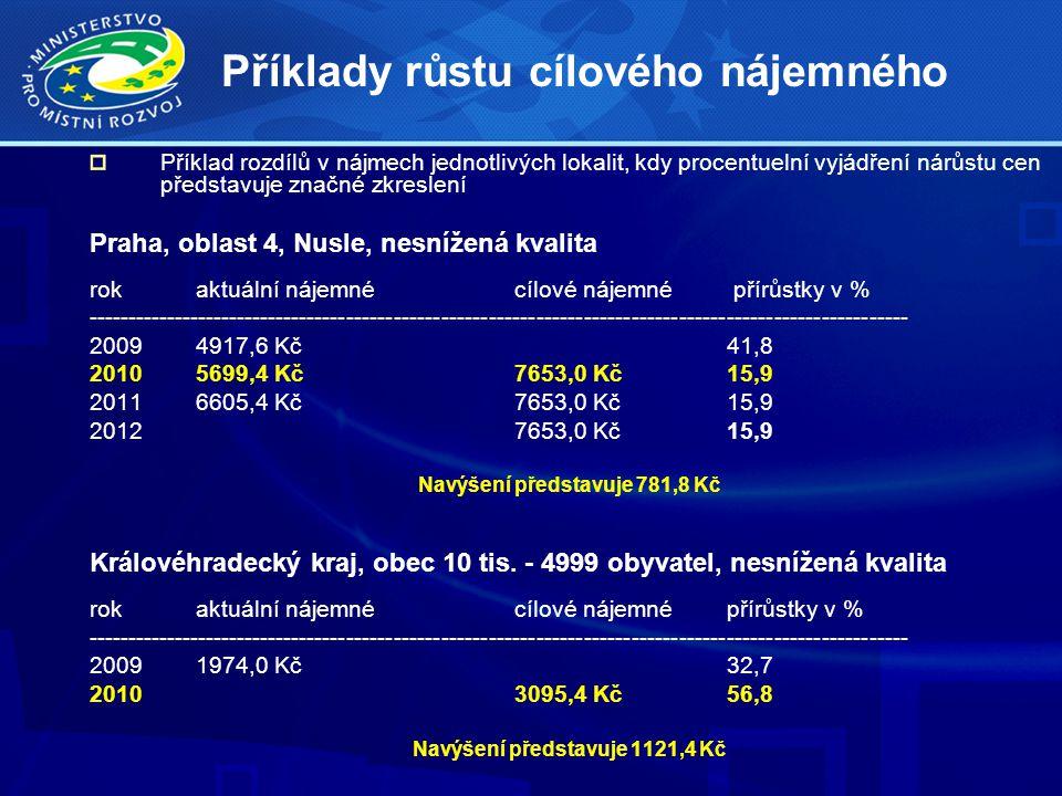Příklady růstu cílového nájemného Příklad rozdílů v nájmech jednotlivých lokalit, kdy procentuelní vyjádření nárůstu cen představuje značné zkreslení Praha, oblast 4, Nusle, nesnížená kvalita rokaktuální nájemnécílové nájemné přírůstky v % -------------------------------------------------------------------------------------------------------- 20094917,6 Kč41,8 20105699,4 Kč7653,0 Kč15,9 20116605,4 Kč7653,0 Kč15,9 20127653,0 Kč15,9 Navýšení představuje 781,8 Kč Královéhradecký kraj, obec 10 tis.