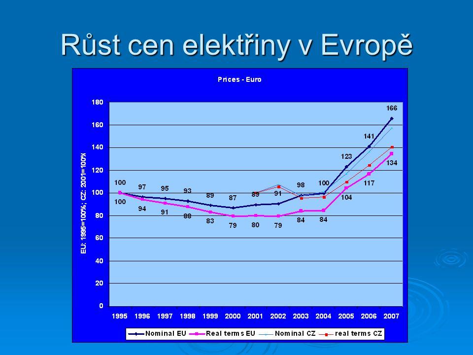 Vývoj trhu s energiemi v Evropě  V současné i v dohledné době začíná poptávka po elektřině v EU dohánět nabídku  Prudký růst cen energií i zisků energetických společností nevyvolává adekvátní růst investic do zdrojů  Ceny energií dále zvyšují ekologické přirážky a sankce  Klesá konkurenceschopnost evropského průmyslu, což je v přímém rozporu s lisabonskou strategií,která nastartovala liberalizaci energetických trhů