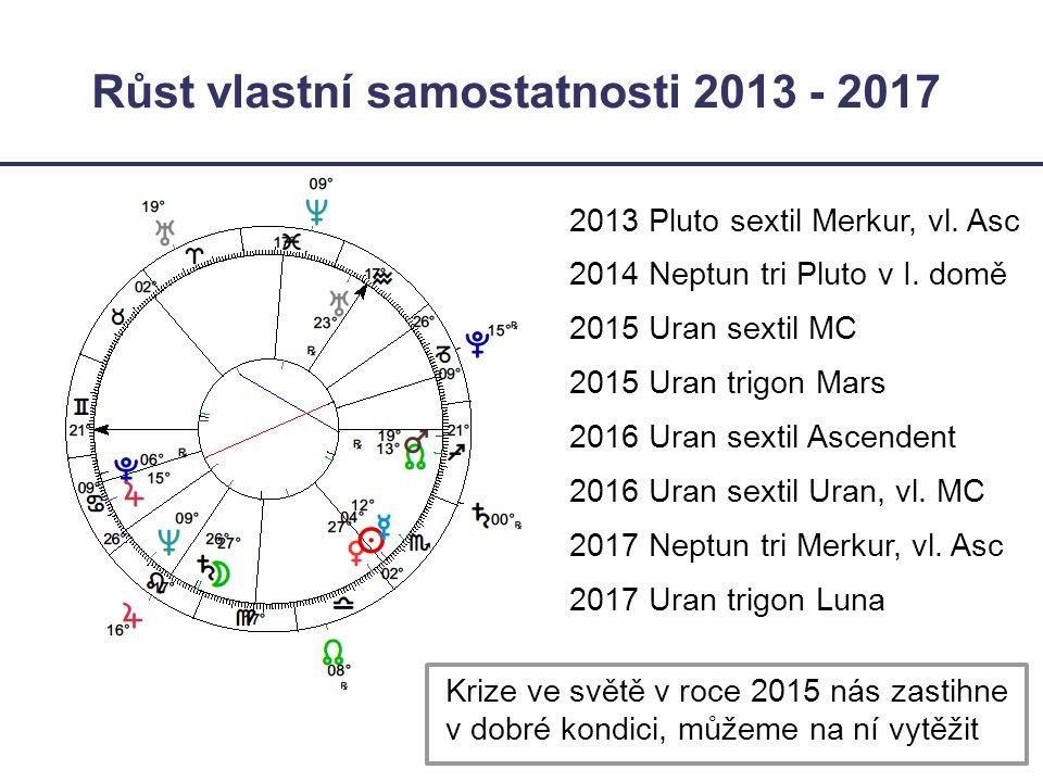 Růst vlastní samostatnosti 2013 - 2017 2013 Pluto sextil Merkur, vl. Asc 2014 Neptun tri Pluto v I. domě 2015 Uran sextil MC 2015 Uran trigon Mars 201