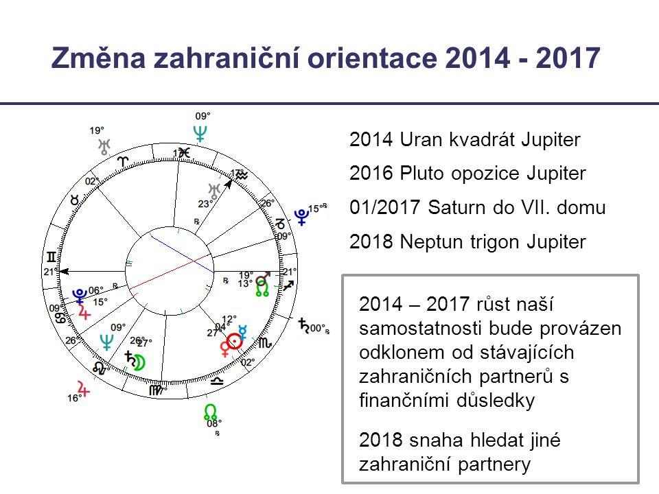 Změna zahraniční orientace 2014 - 2017 2014 Uran kvadrát Jupiter 2016 Pluto opozice Jupiter 01/2017 Saturn do VII. domu 2018 Neptun trigon Jupiter 201