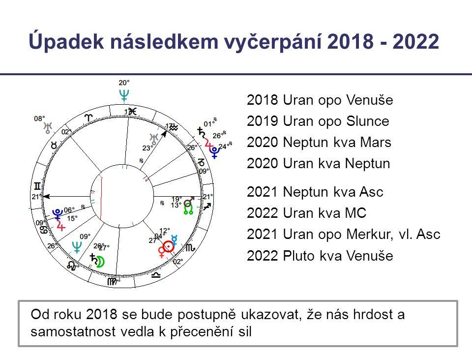Úpadek následkem vyčerpání 2018 - 2022 2018 Uran opo Venuše 2019 Uran opo Slunce 2020 Neptun kva Mars 2020 Uran kva Neptun 2021 Neptun kva Asc 2022 Ur