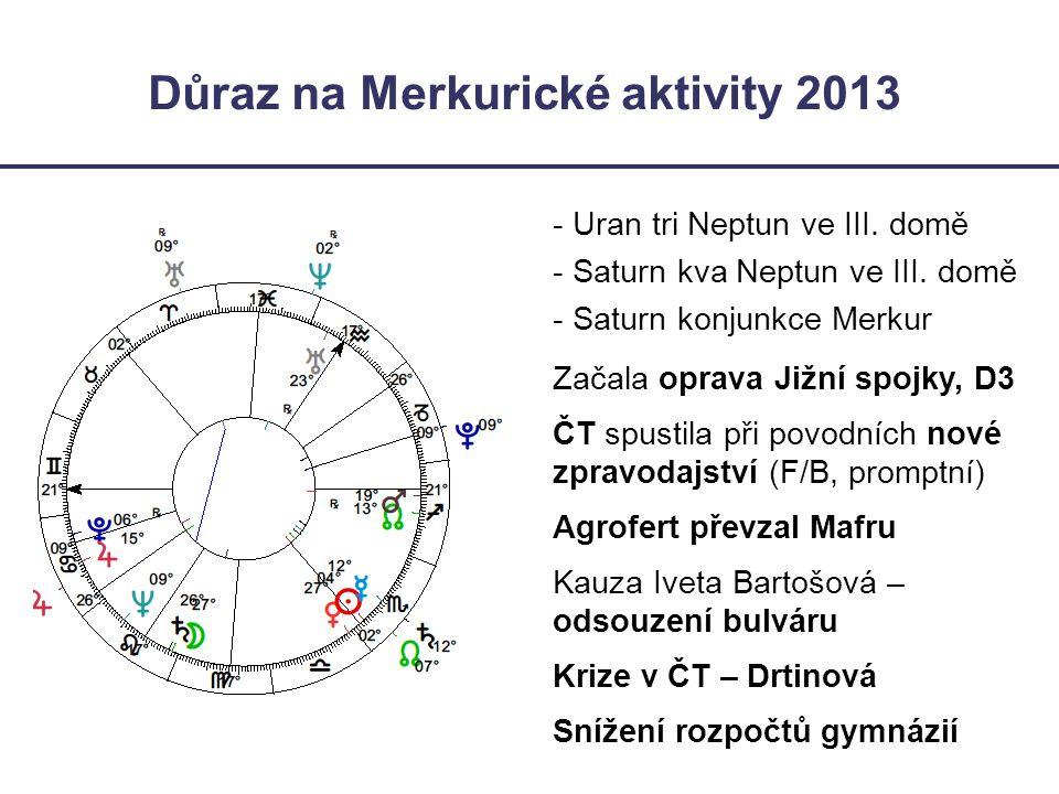 Důraz na Merkurické aktivity 2013 - Uran tri Neptun ve III. domě - Saturn kva Neptun ve III. domě - Saturn konjunkce Merkur Začala oprava Jižní spojky