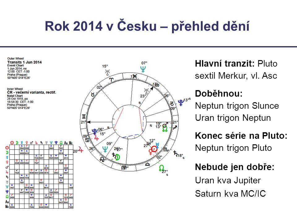 Rok 2014 v Česku – přehled dění Hlavní tranzit: Pluto sextil Merkur, vl. Asc Doběhnou: Neptun trigon Slunce Uran trigon Neptun Konec série na Pluto: N