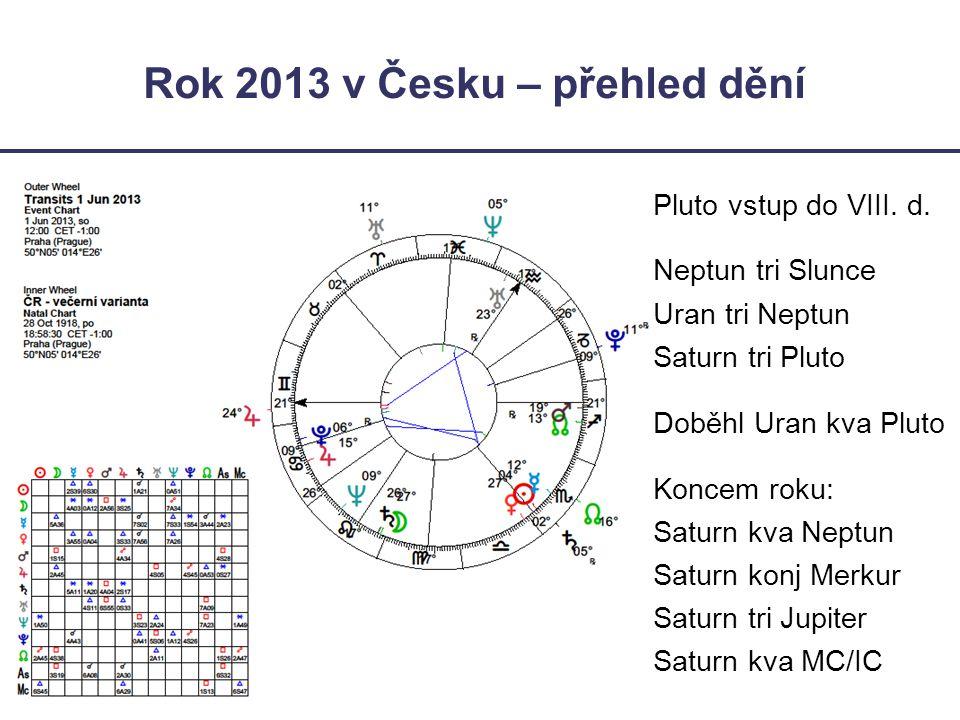 Rok 2013 v Česku – přehled dění Pluto vstup do VIII. d. Neptun tri Slunce Uran tri Neptun Saturn tri Pluto Doběhl Uran kva Pluto Koncem roku: Saturn k