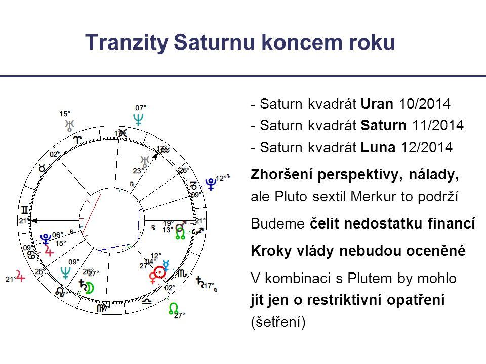 Tranzity Saturnu koncem roku - Saturn kvadrát Uran 10/2014 - Saturn kvadrát Saturn 11/2014 - Saturn kvadrát Luna 12/2014 Zhoršení perspektivy, nálady,