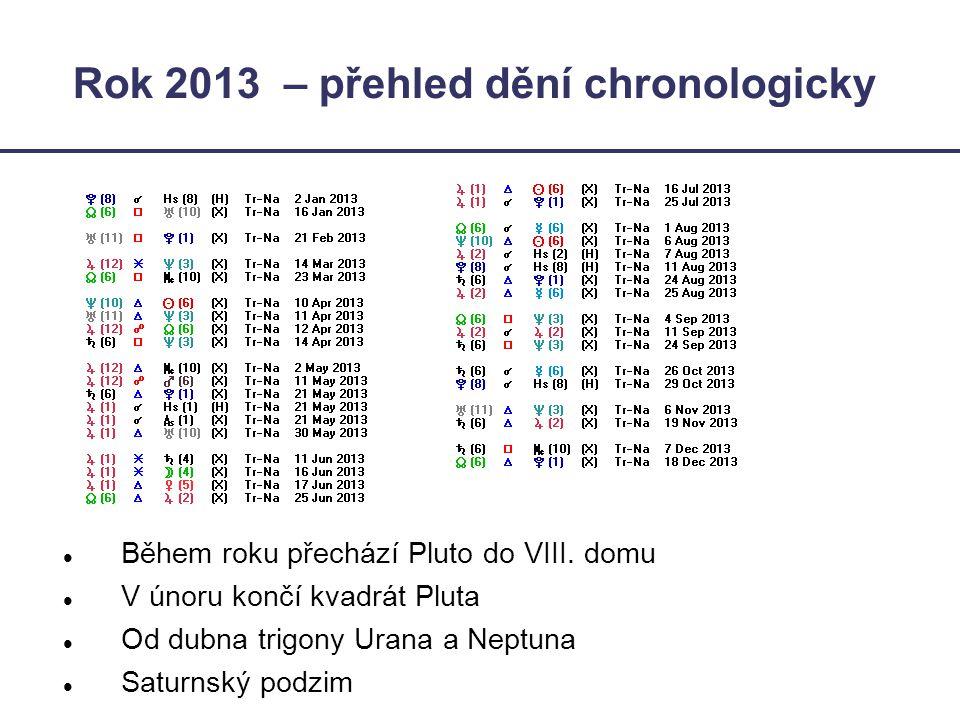 Rok 2013 – přehled dění chronologicky  Během roku přechází Pluto do VIII. domu  V únoru končí kvadrát Pluta  Od dubna trigony Urana a Neptuna  Sat