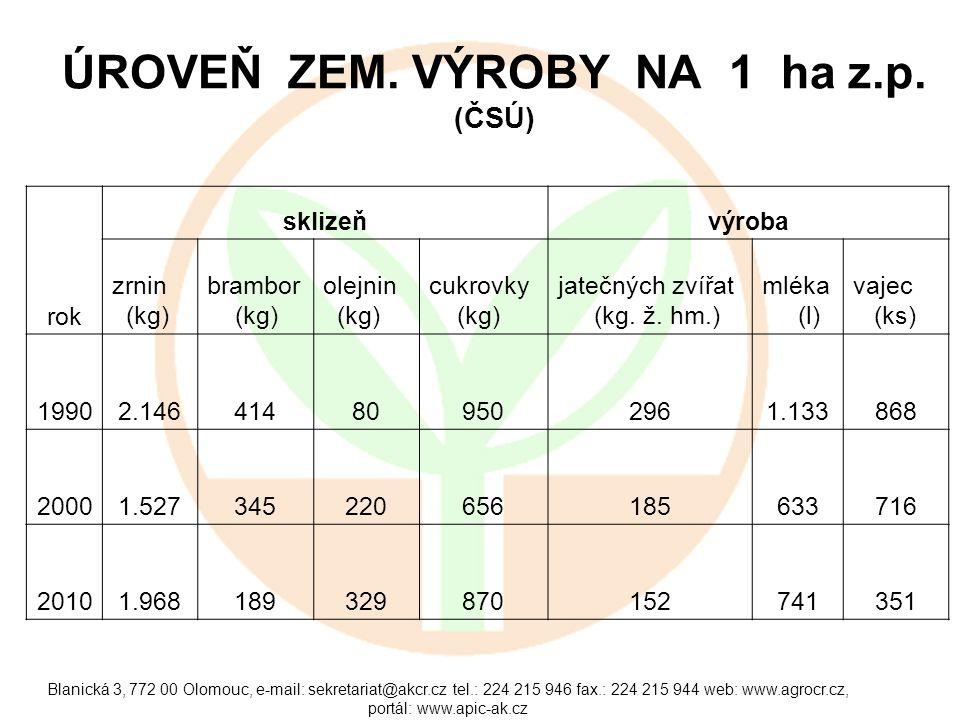 Blanická 3, 772 00 Olomouc, e-mail: sekretariat@akcr.cz tel.: 224 215 946 fax.: 224 215 944 web: www.agrocr.cz, portál: www.apic-ak.cz ÚROVEŇ ZEM. VÝR