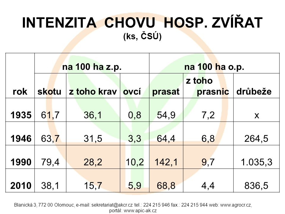 Blanická 3, 772 00 Olomouc, e-mail: sekretariat@akcr.cz tel.: 224 215 946 fax.: 224 215 944 web: www.agrocr.cz, portál: www.apic-ak.cz INTENZITA CHOVU
