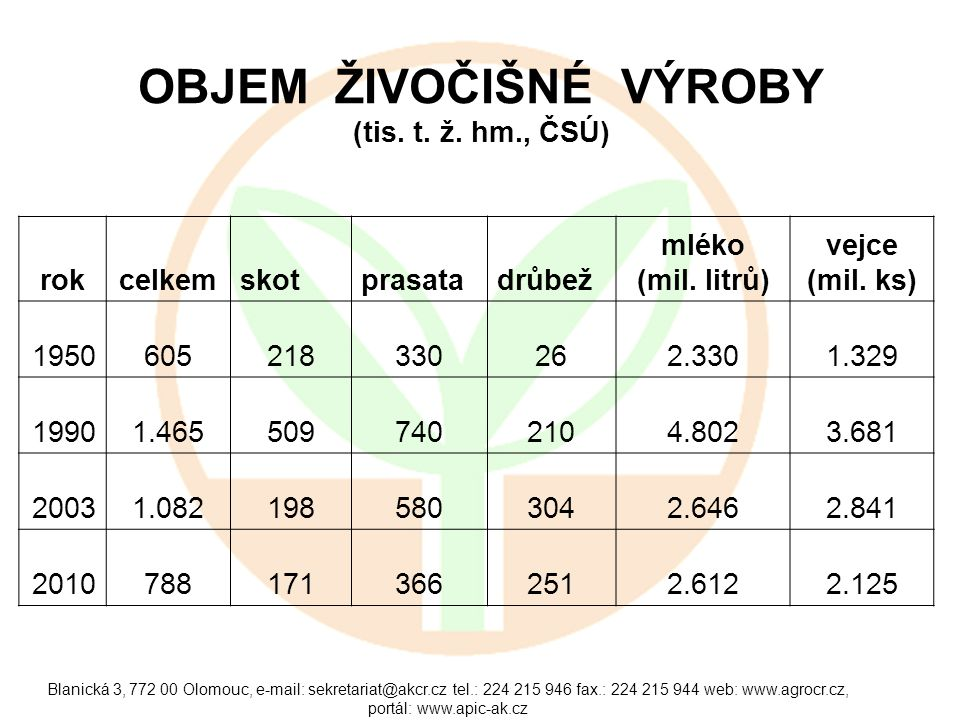 Blanická 3, 772 00 Olomouc, e-mail: sekretariat@akcr.cz tel.: 224 215 946 fax.: 224 215 944 web: www.agrocr.cz, portál: www.apic-ak.cz OBJEM ŽIVOČIŠNÉ