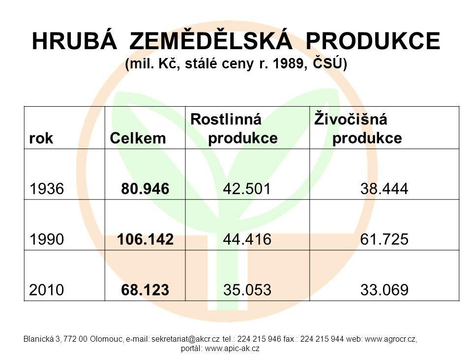 Blanická 3, 772 00 Olomouc, e-mail: sekretariat@akcr.cz tel.: 224 215 946 fax.: 224 215 944 web: www.agrocr.cz, portál: www.apic-ak.cz STAVY PRASAT CELKEM (mil.