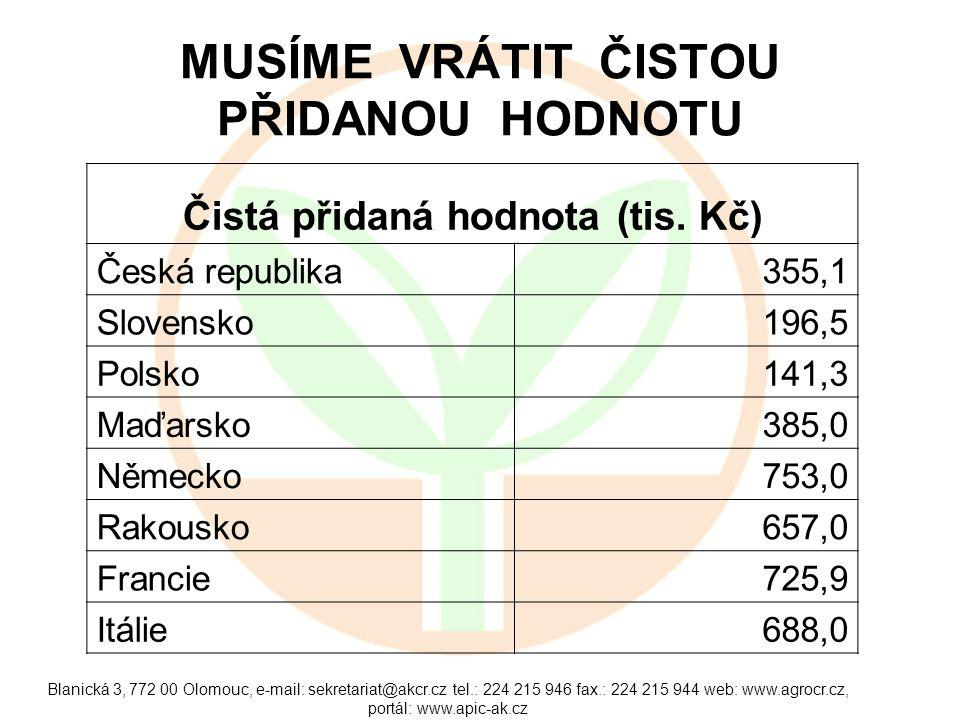 Blanická 3, 772 00 Olomouc, e-mail: sekretariat@akcr.cz tel.: 224 215 946 fax.: 224 215 944 web: www.agrocr.cz, portál: www.apic-ak.cz MUSÍME VRÁTIT Č
