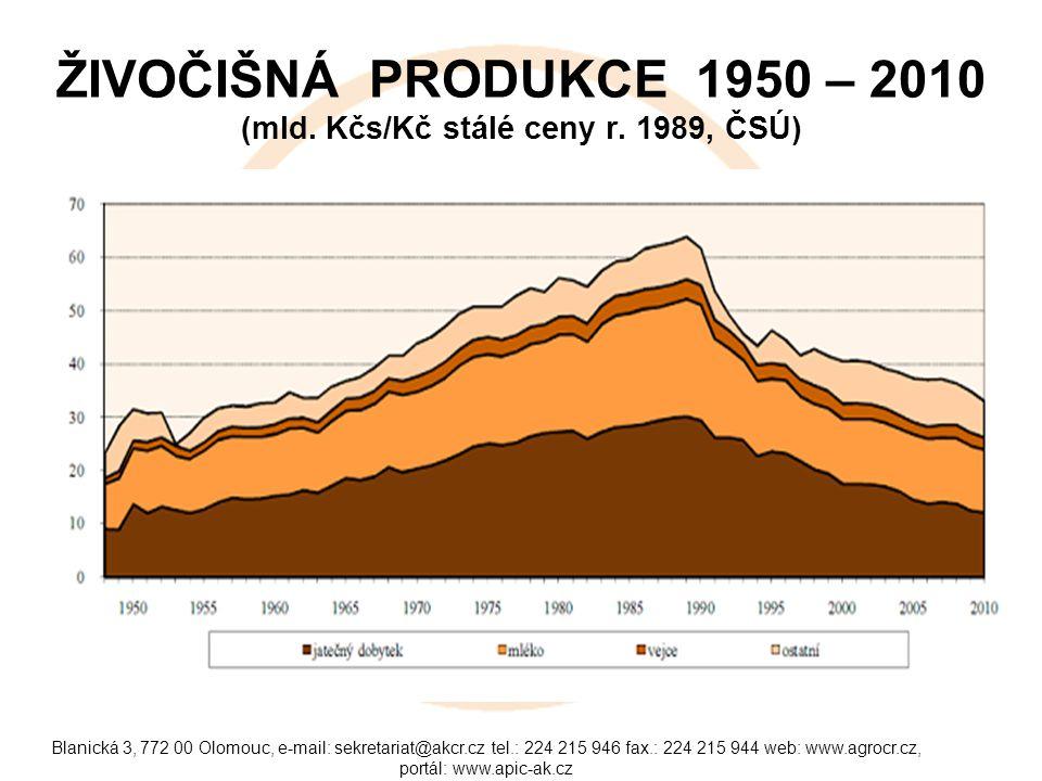 Blanická 3, 772 00 Olomouc, e-mail: sekretariat@akcr.cz tel.: 224 215 946 fax.: 224 215 944 web: www.agrocr.cz, portál: www.apic-ak.cz ŽIVOČIŠNÁ PRODU