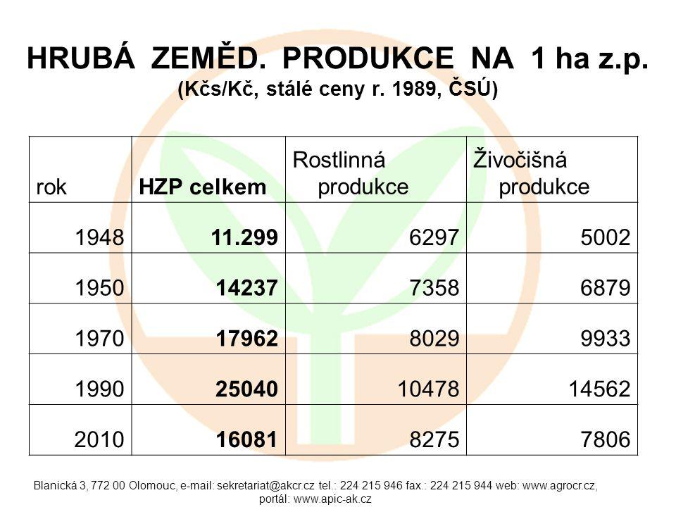 Blanická 3, 772 00 Olomouc, e-mail: sekretariat@akcr.cz tel.: 224 215 946 fax.: 224 215 944 web: www.agrocr.cz, portál: www.apic-ak.cz PRACUJÍCÍ V ZEMĚDĚLSTVÍ (tis.osob, ČSÚ)
