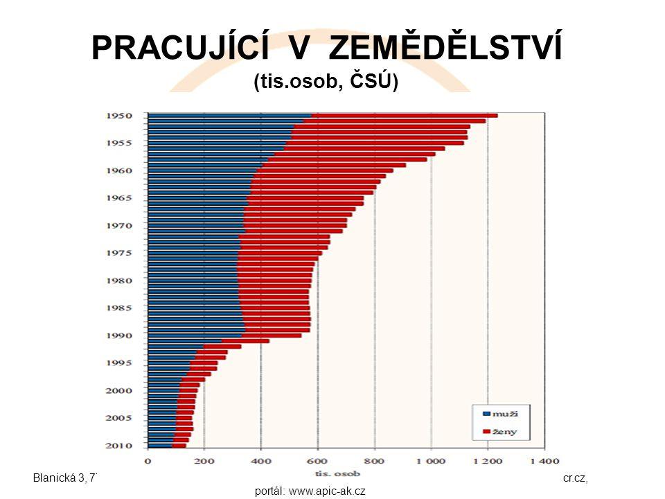 Blanická 3, 772 00 Olomouc, e-mail: sekretariat@akcr.cz tel.: 224 215 946 fax.: 224 215 944 web: www.agrocr.cz, portál: www.apic-ak.cz PRACUJÍCÍ V ZEM
