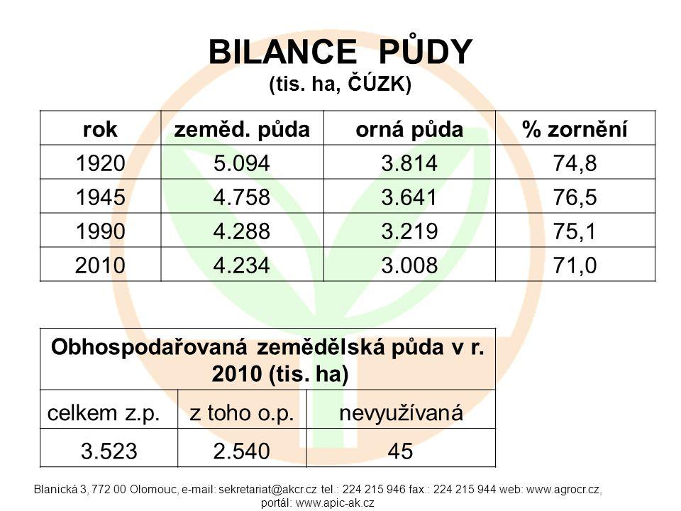 Blanická 3, 772 00 Olomouc, e-mail: sekretariat@akcr.cz tel.: 224 215 946 fax.: 224 215 944 web: www.agrocr.cz, portál: www.apic-ak.cz BILANCE PŮDY (t