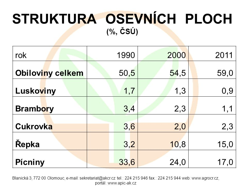 Blanická 3, 772 00 Olomouc, e-mail: sekretariat@akcr.cz tel.: 224 215 946 fax.: 224 215 944 web: www.agrocr.cz, portál: www.apic-ak.cz POTENCIÁL ZEMĚDĚLSKÉ PŮDY V ČR PRO ENERG.