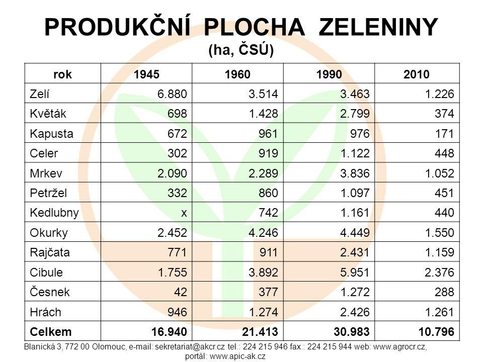 Blanická 3, 772 00 Olomouc, e-mail: sekretariat@akcr.cz tel.: 224 215 946 fax.: 224 215 944 web: www.agrocr.cz, portál: www.apic-ak.cz PRODUKČNÍ PLOCH