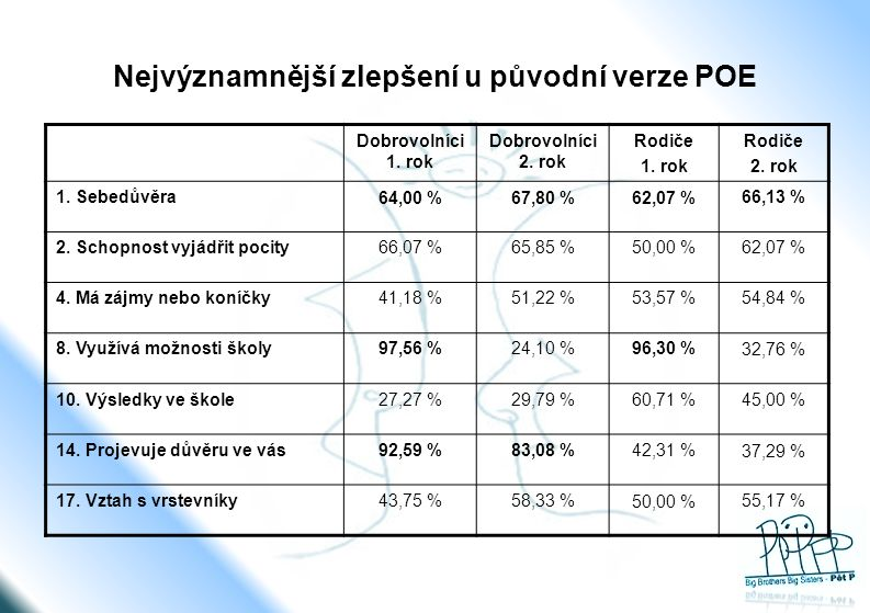 Nejvýznamnější zlepšení u původní verze POE Dobrovolníci 1. rok Dobrovolníci 2. rok Rodiče 1. rok Rodiče 2. rok 1. Sebedůvěra64,00 %67,80 %62,07 %66,1