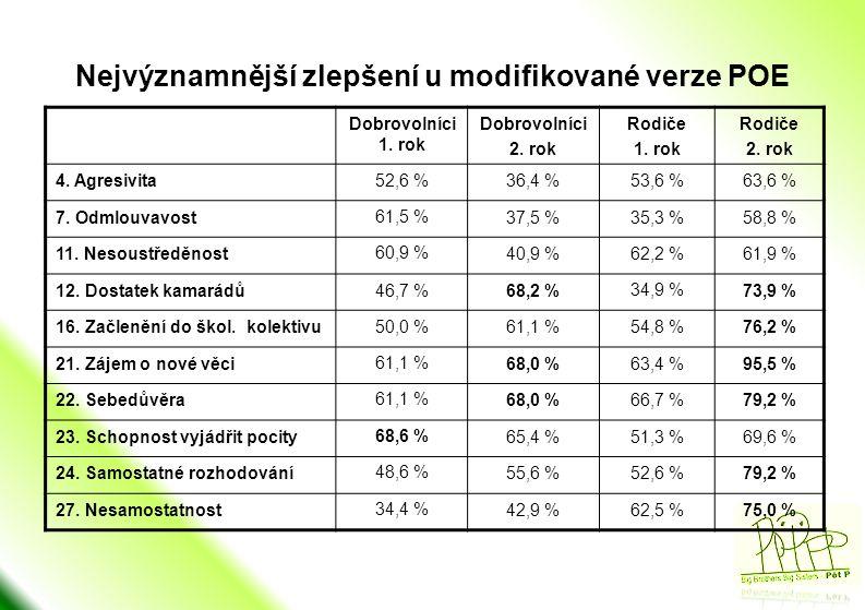 Komentář k tabulce •K největšímu zlepšení došlo: –v dostatku kamarádů (až 74 %) –v začlenění do školního kolektivu (až 76 %) –v zájmu o nové věci (až 95,5 %!!!) –v sebedůvěře dítěte (až 79 %) –v samostatném rozhodování (až 79 %) –v nesamostatnosti (až 75%) • a to vždy ve druhém roce fungování dvojice •vyšší % zlepšení rodiče uvádějí častěji až ve druhém roce (u dobrovolníků tento jev není tak častý •rodiče jsou celkově k zaznamenávání změn u dětí citlivější