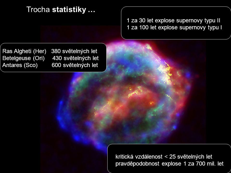 Trocha statistiky … 1 za 30 let explose supernovy typu II 1 za 100 let explose supernovy typu I Ras Algheti (Her) 380 světelných let Betelgeuse (Ori) 430 světelných let Antares (Sco) 600 světelných let kritická vzdálenost < 25 světelných let pravděpodobnost explose 1 za 700 mil.