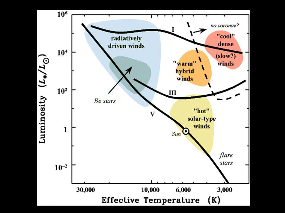 Parkerův model slunečního větru • rychlý sluneční vítr 600 km/s • sluneční vánek 200 km/s Existence horké koróny Koronální hvězdný vítr Rychlost ztráty hmoty 10 -14 M S za rok