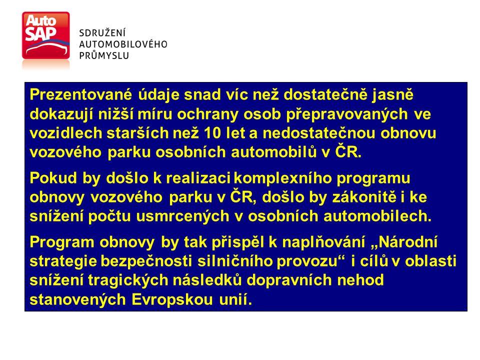Prezentované údaje snad víc než dostatečně jasně dokazují nižší míru ochrany osob přepravovaných ve vozidlech starších než 10 let a nedostatečnou obnovu vozového parku osobních automobilů v ČR.