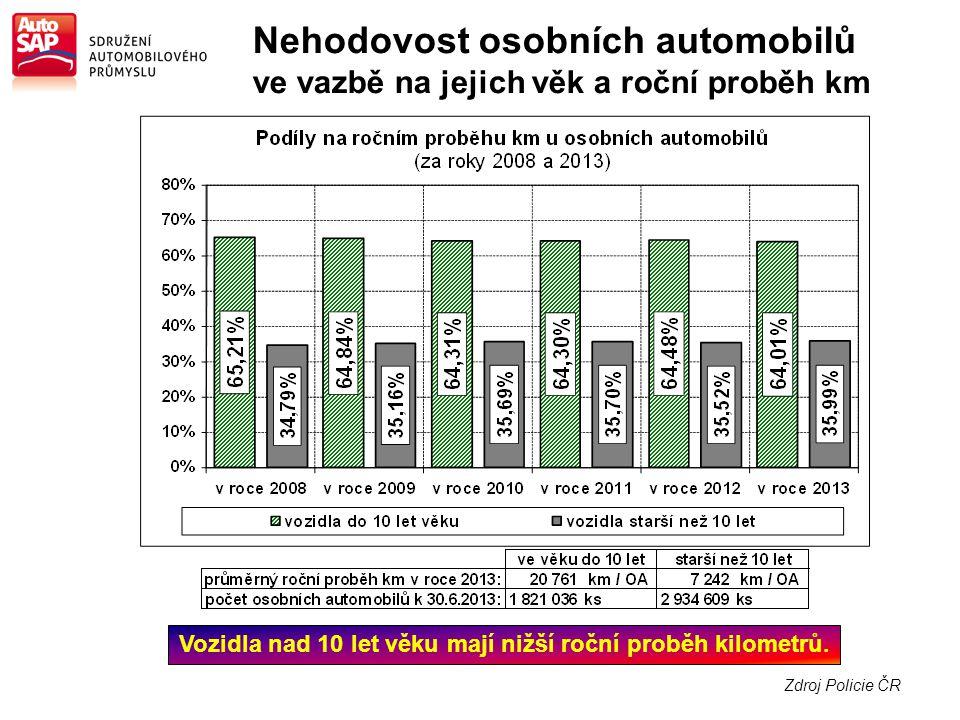Zdroj Policie ČR Nehodovost osobních automobilů ve vazbě na jejich věk a roční proběh km Vozidla nad 10 let věku mají nižší roční proběh kilometrů.