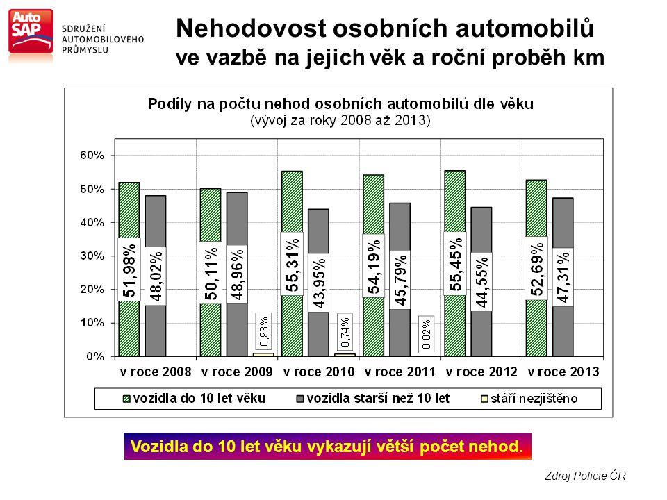 Zdroj Policie ČR Nehodovost osobních automobilů ve vazbě na jejich věk a roční proběh km Vozidla do 10 let věku vykazují větší počet nehod.