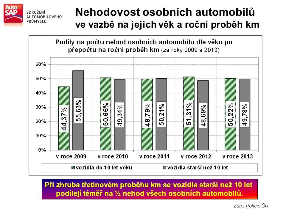 Zdroj Policie ČR Při zhruba třetinovém proběhu km se vozidla starší než 10 let podílejí téměř na ½ nehod všech osobních automobilů.