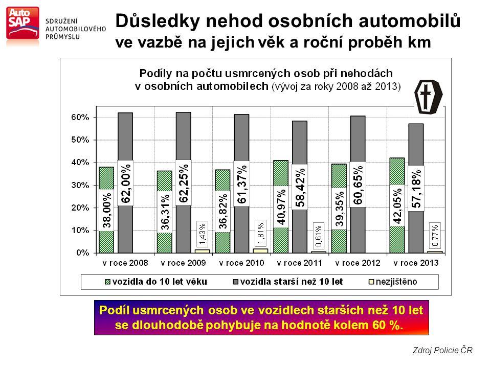 Zdroj Policie ČR Důsledky nehod osobních automobilů ve vazbě na jejich věk a roční proběh km Podíl usmrcených osob ve vozidlech starších než 10 let se dlouhodobě pohybuje na hodnotě kolem 60 %.