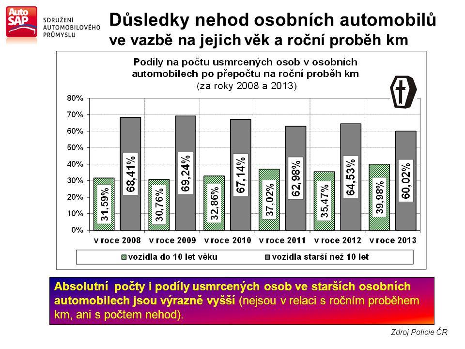 Zdroj Policie ČR Absolutní počty i podíly usmrcených osob ve starších osobních automobilech jsou výrazně vyšší (nejsou v relaci s ročním proběhem km, ani s počtem nehod).