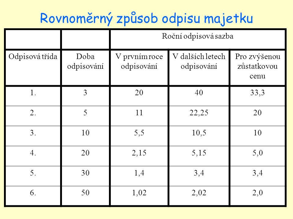 Vzorec pro výpočet odepisované částky 1.rok - PC x ROS 1 2.