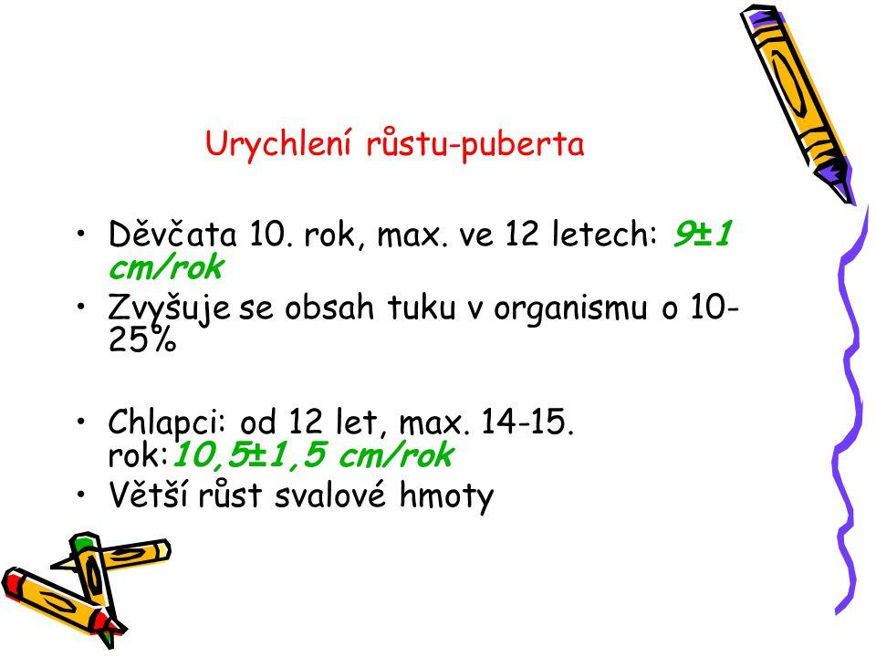 Urychlení růstu-puberta •Děvčata 10. rok, max. ve 12 letech: 9±1 cm/rok •Zvyšuje se obsah tuku v organismu o 10- 25% •Chlapci: od 12 let, max. 14-15.