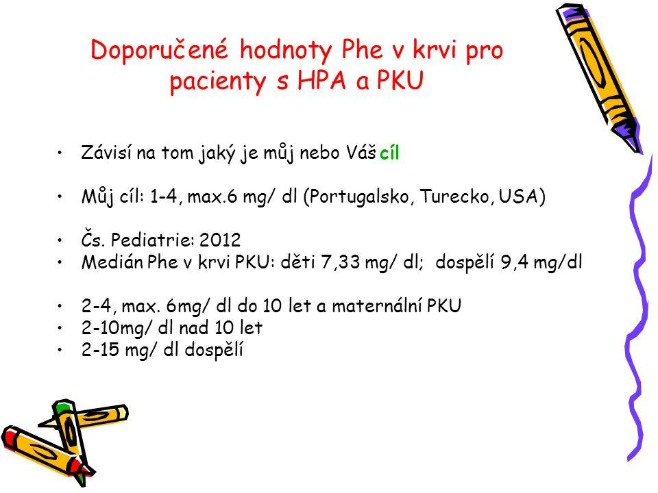 Doporučené hodnoty Phe v krvi pro pacienty s HPA a PKU •Závisí na tom jaký je můj nebo Váš cíl •Můj cíl: 1-4, max.6 mg/ dl (Portugalsko, Turecko, USA)