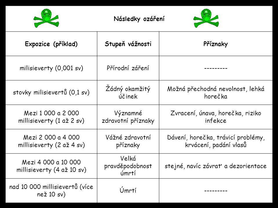 Následky ozáření Expozice (příklad)Stupeň vážnostiPříznaky milisieverty (0,001 sv)Přírodní záření--------- stovky milisievertů (0,1 sv) Žádný okamžitý