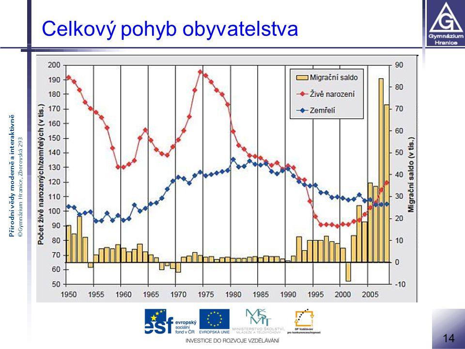 Přírodní vědy moderně a interaktivně ©Gymnázium Hranice, Zborovská 293 Pohyb obyvatelstva In: yourrightmovellc.com [online].