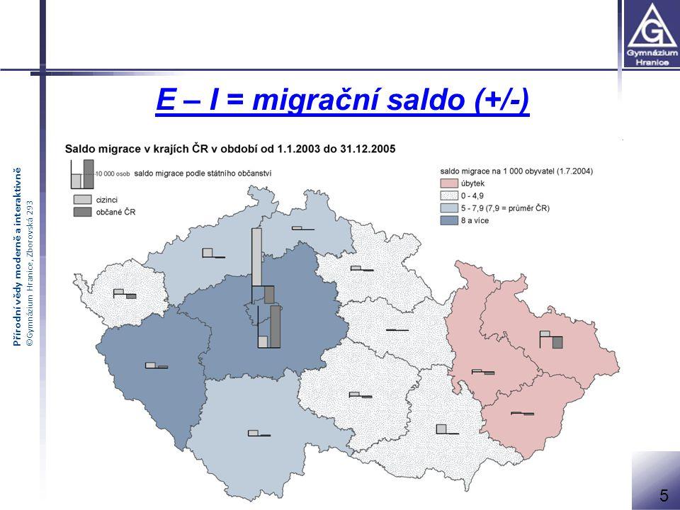 Přírodní vědy moderně a interaktivně ©Gymnázium Hranice, Zborovská 293 Dělení migrace : 1.