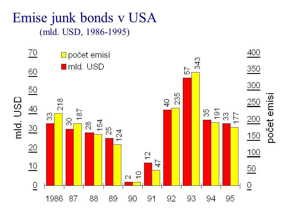 Emise junk bonds v USA (mld. USD, 1986-1995)